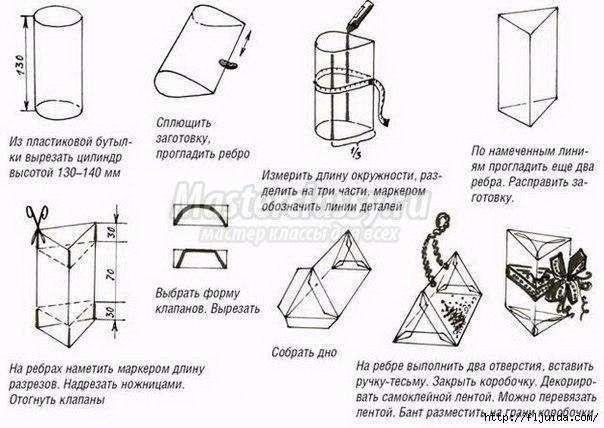 Инструкция по изготовлению подарка своими руками